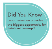 Did you know that labor reduction provides for the biggest opportunity for cost savings?
